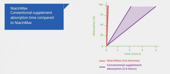 NiacinMax Wirkung